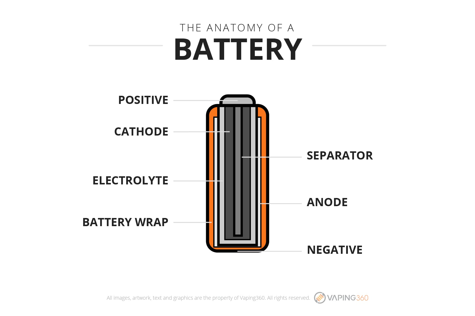 What is a battery?-Infographic