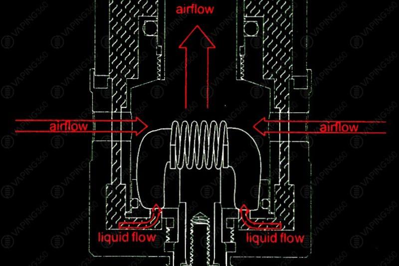 Aromamizer RDTA Airflow