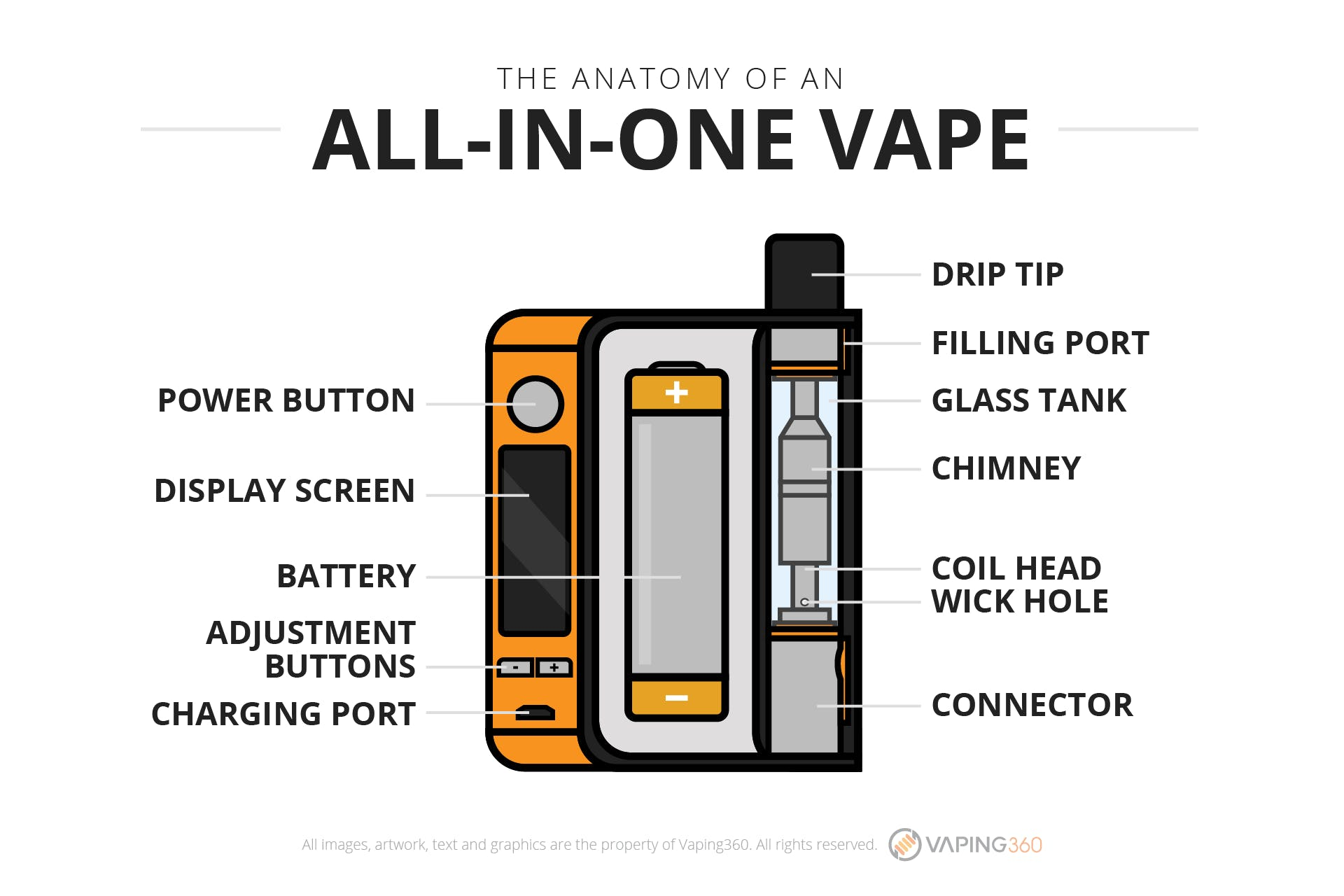 What is an all in one vape?- Infographic