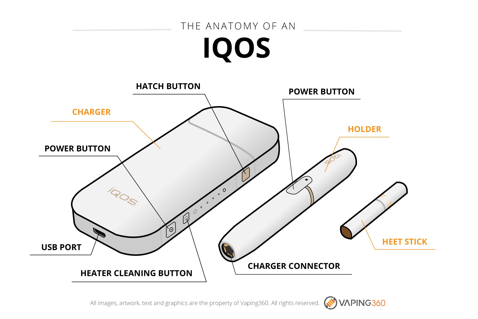 What is an IQOS?-Infographic