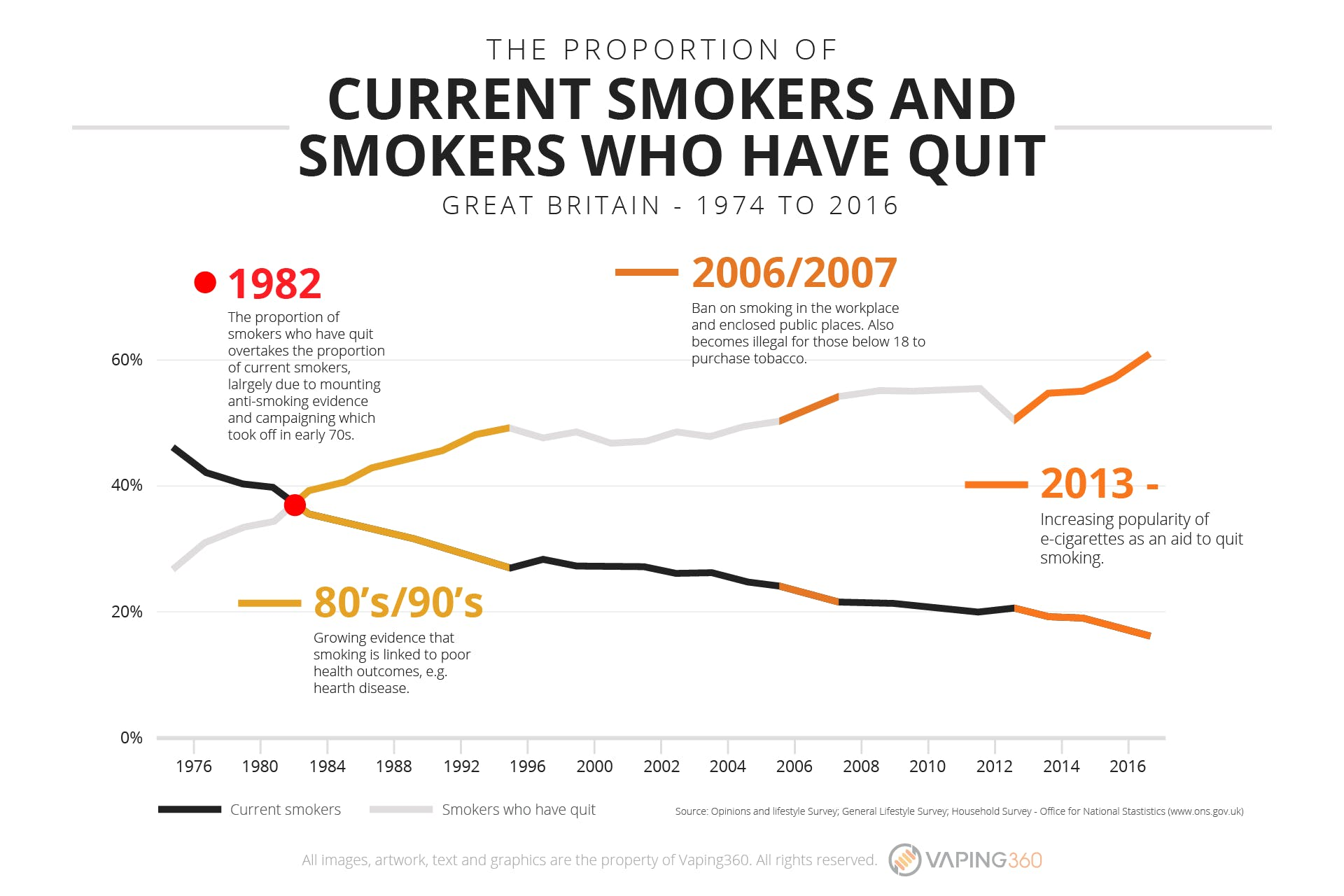 Proportion of currents smokers vs smokers who have quit-Infographic