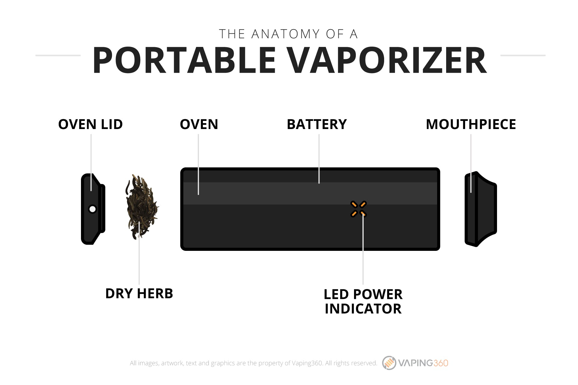What is a portable vaporizer?-Infographic