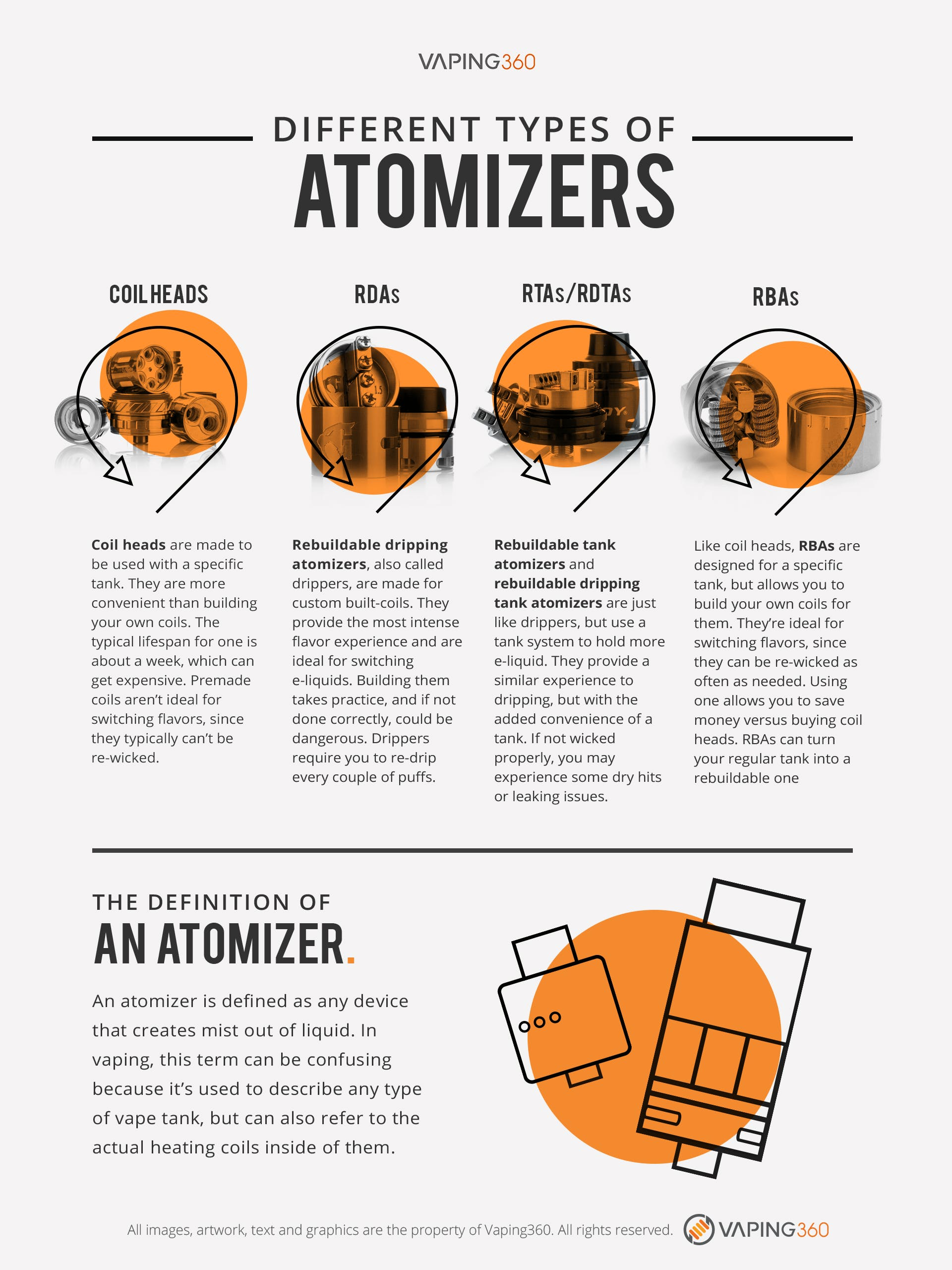 Different Types Of Atomizers-Infographic