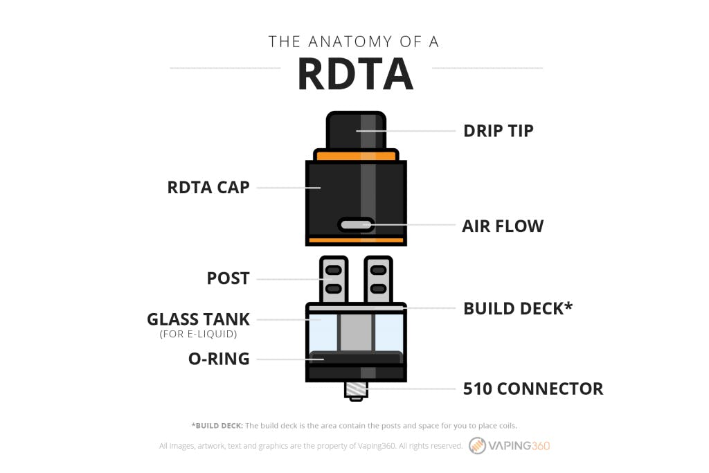 What is an RDTA?-Infographic