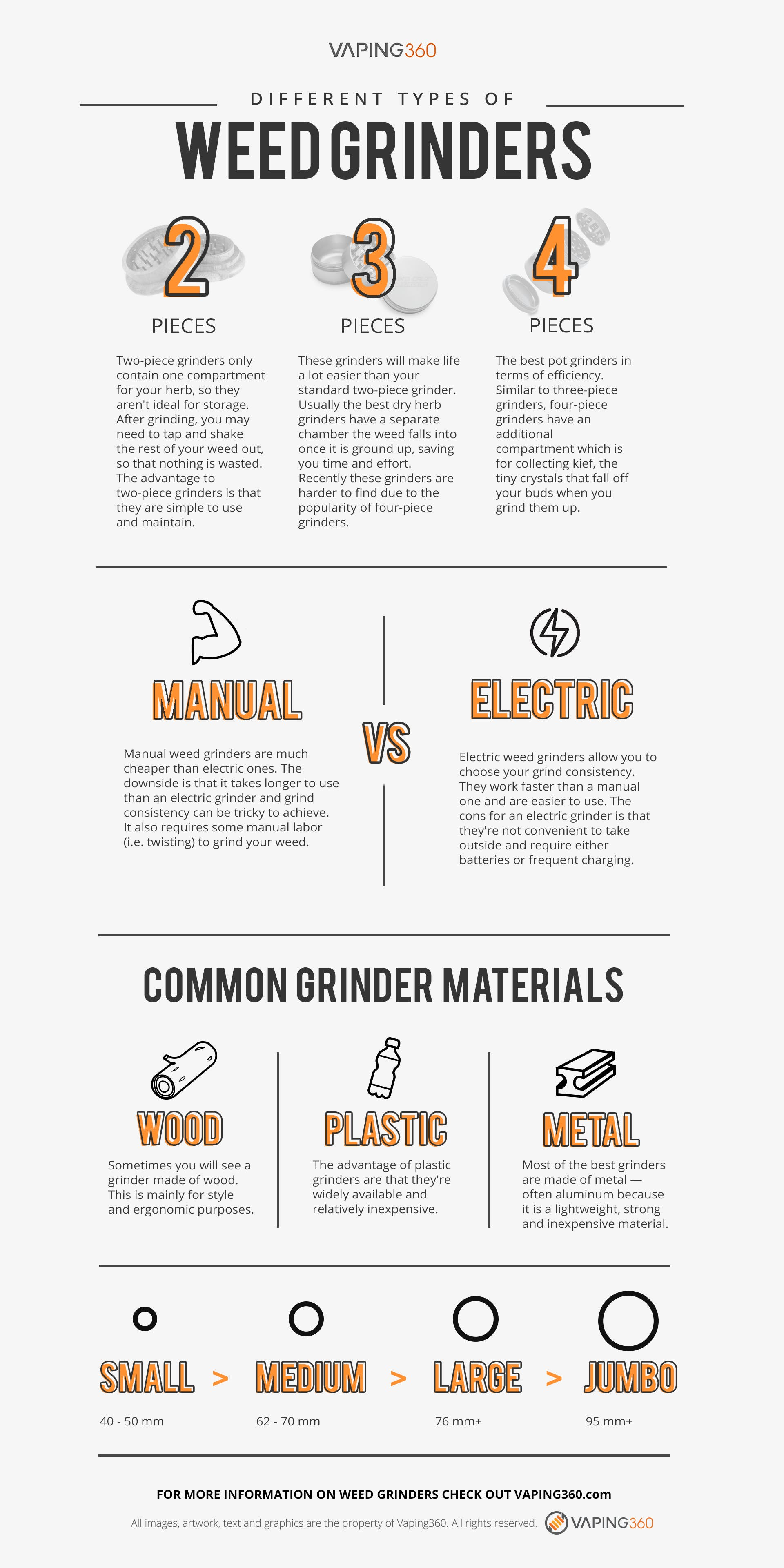 Herb Grinders-Infographic