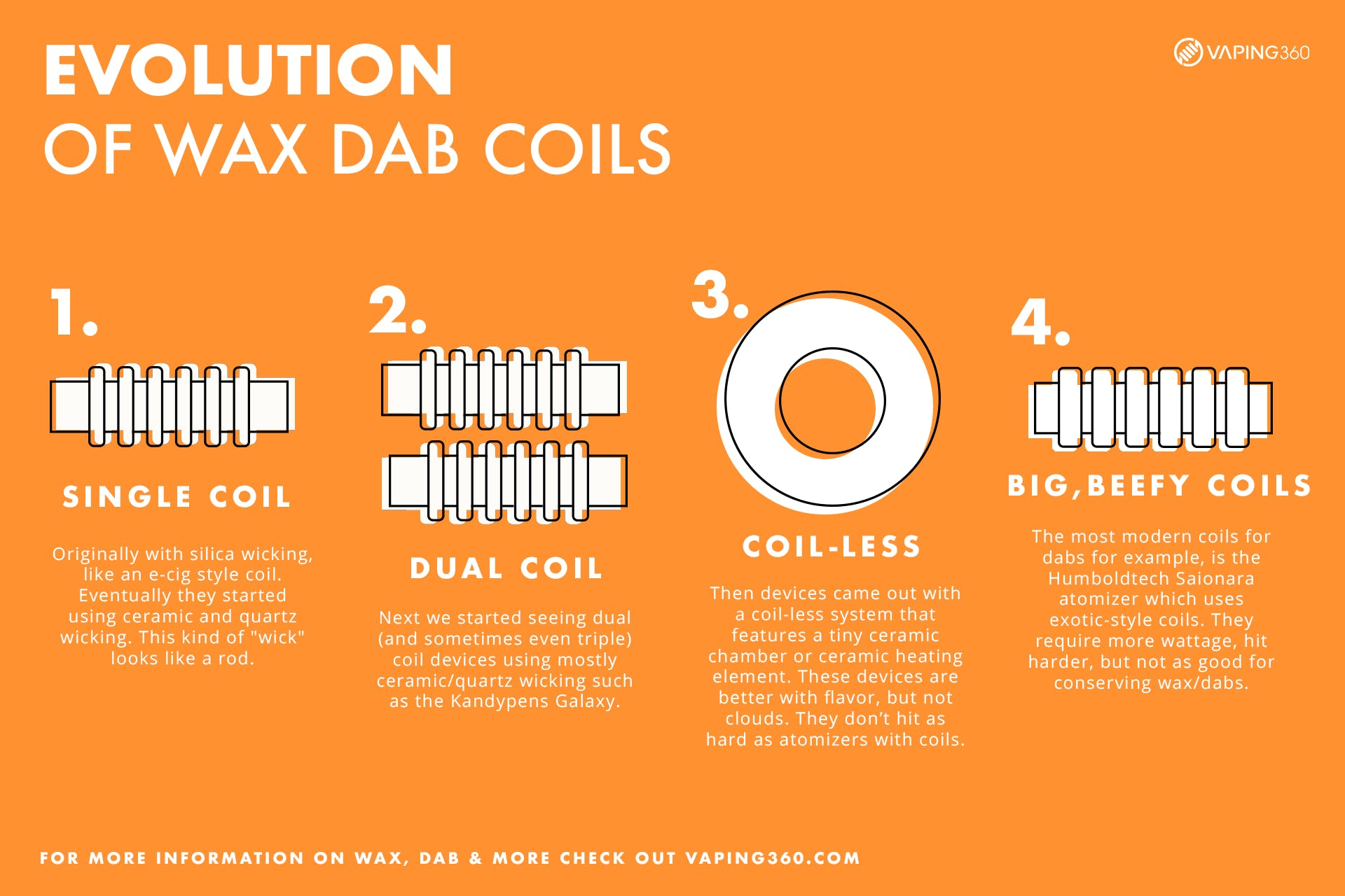 Evolution of the Dab Coils-Infographic