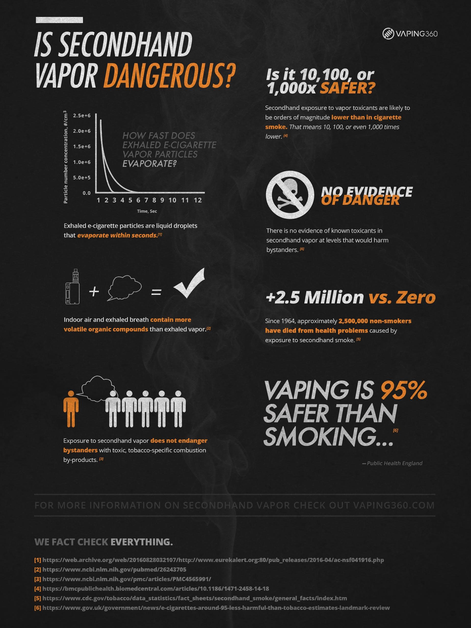 Second hand vapor-Inhaling