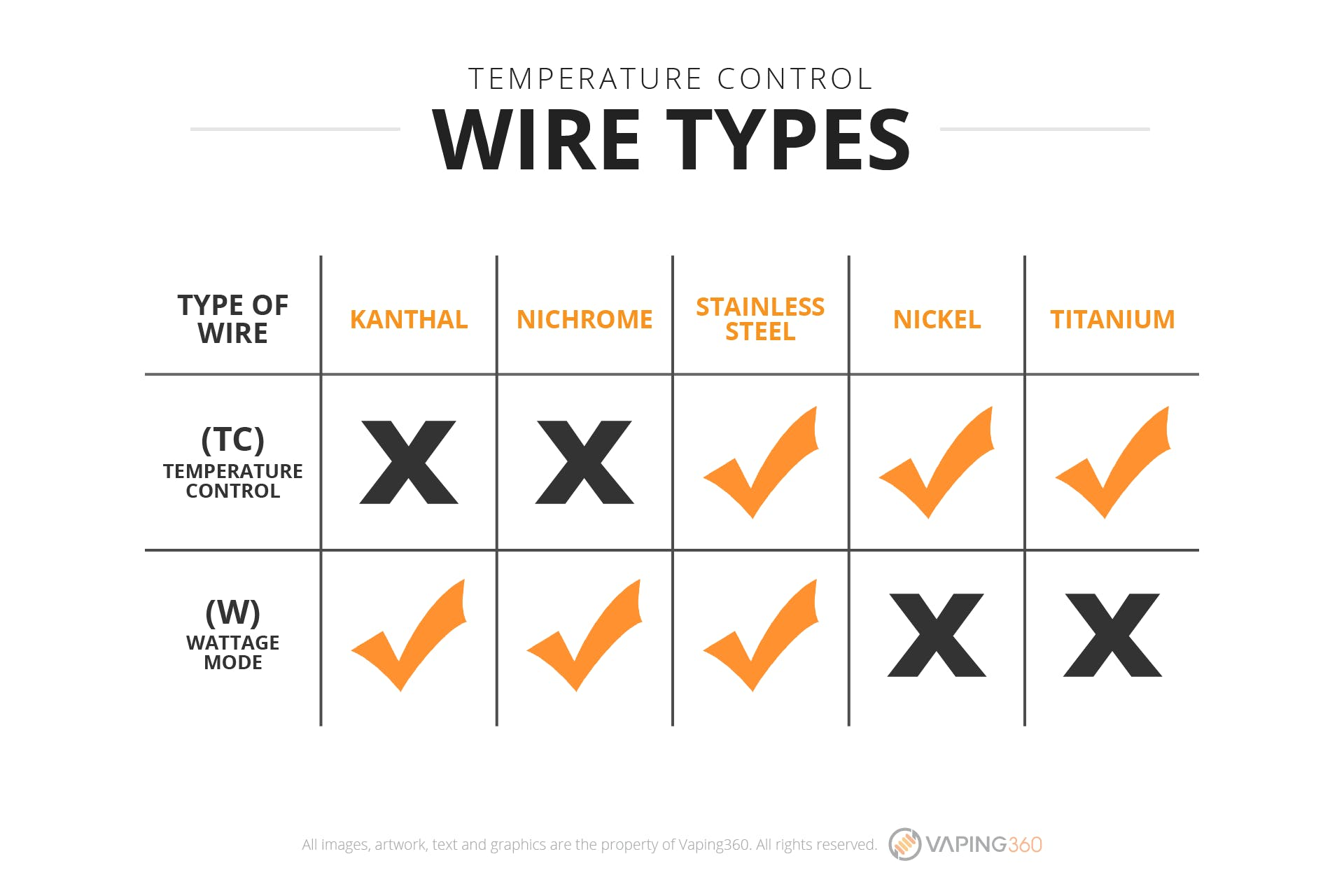 An easy guide for learning the basics of vape wires vaping360 temperature control wire types infographic keyboard keysfo Images