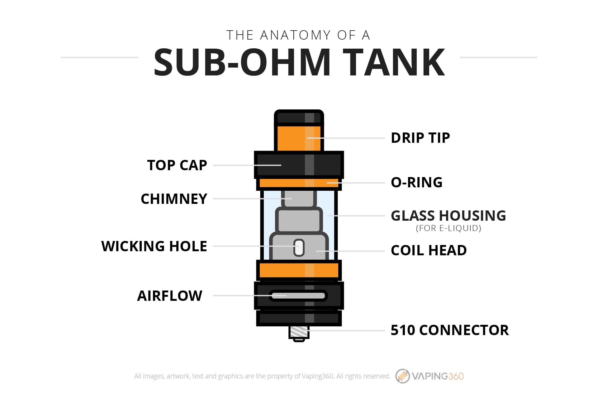 What is a sub-ohm tank?-Infographic