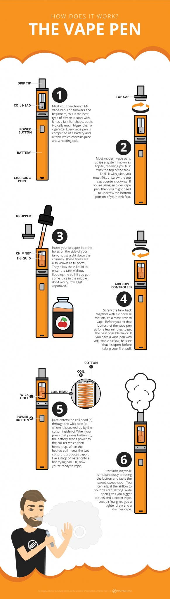 vape pen how does it work - Infographic