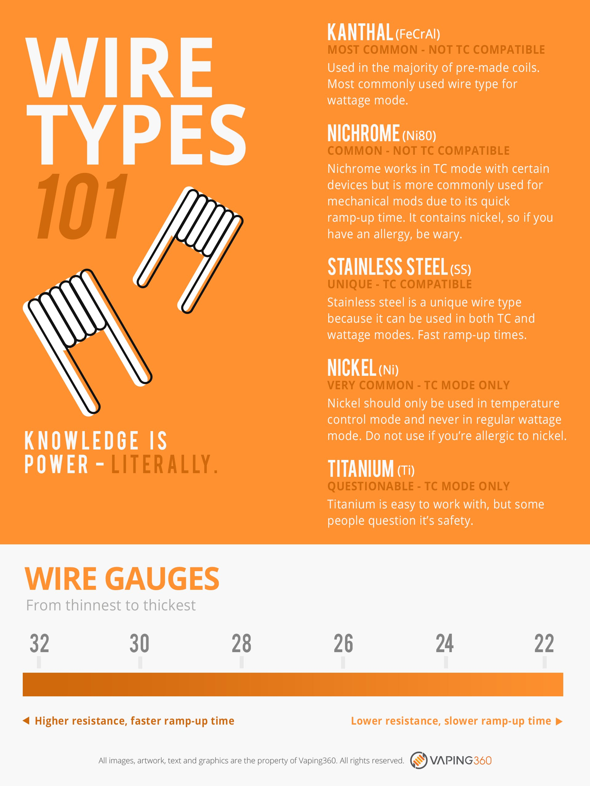 Wire Types 101-Infographic