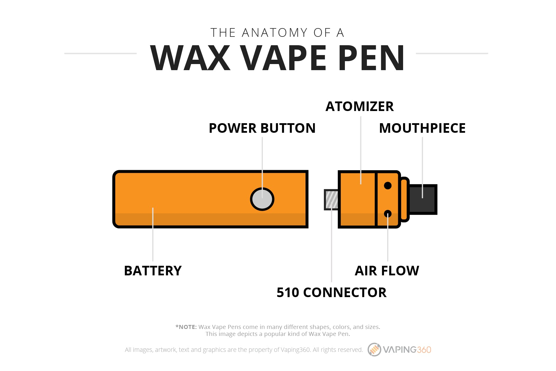 What is a wax pen?-Infographic
