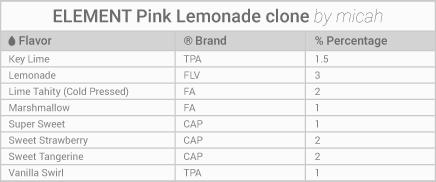 Element pink lemonade clone e liquid recipe