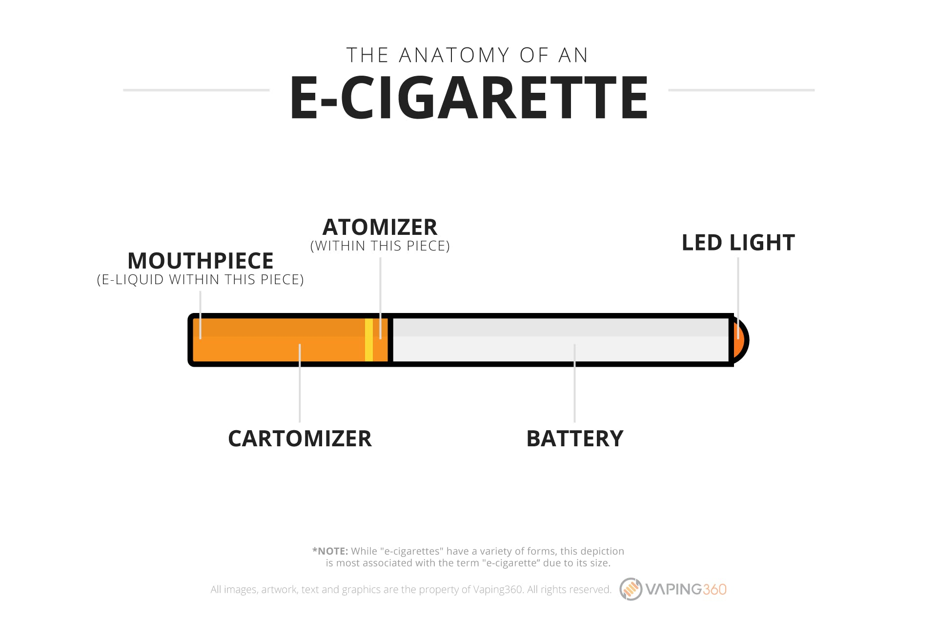 What is an e-cigarette?-Infographic