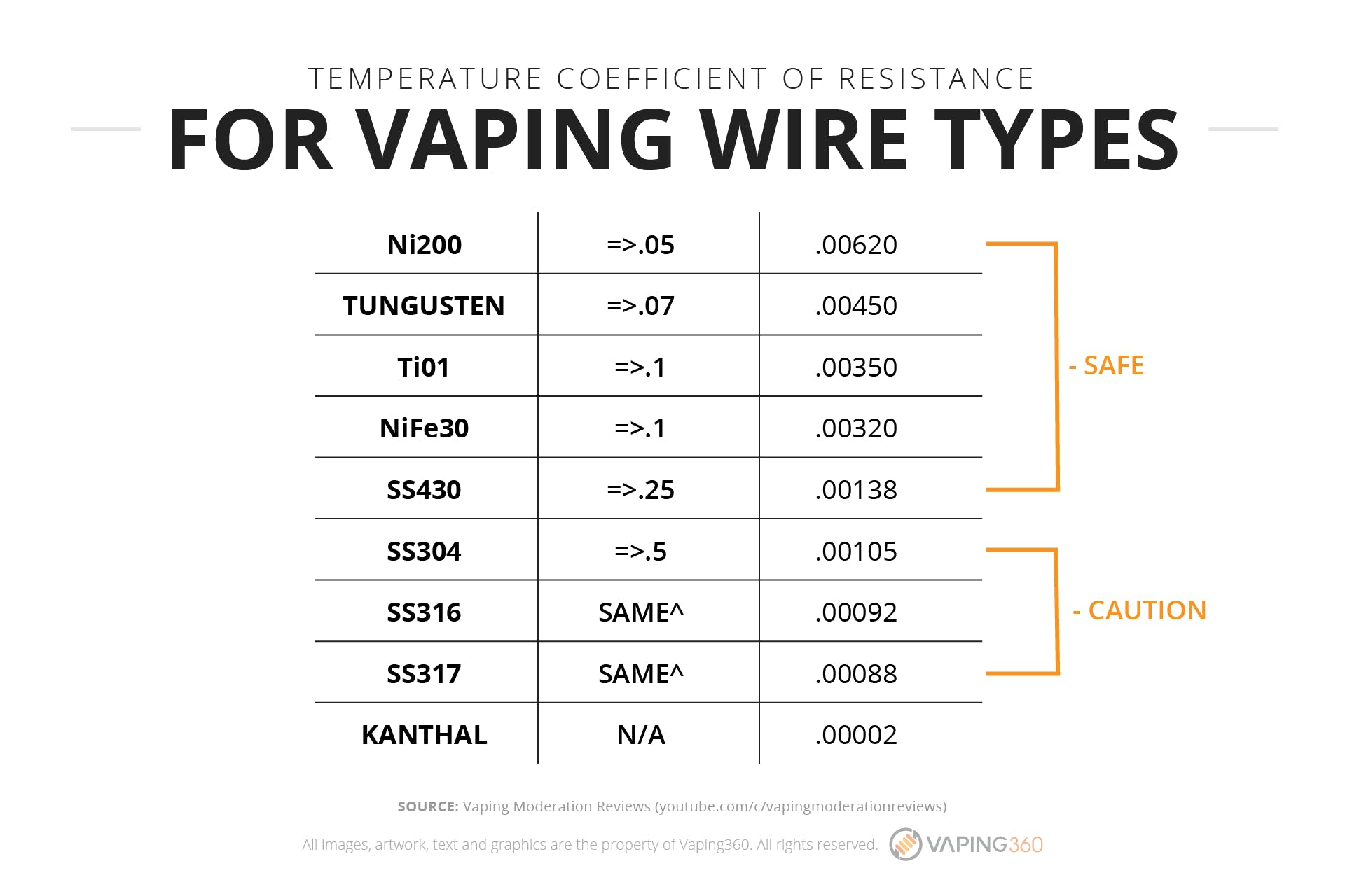 Temperature coefficient of resistance for vaping wire types