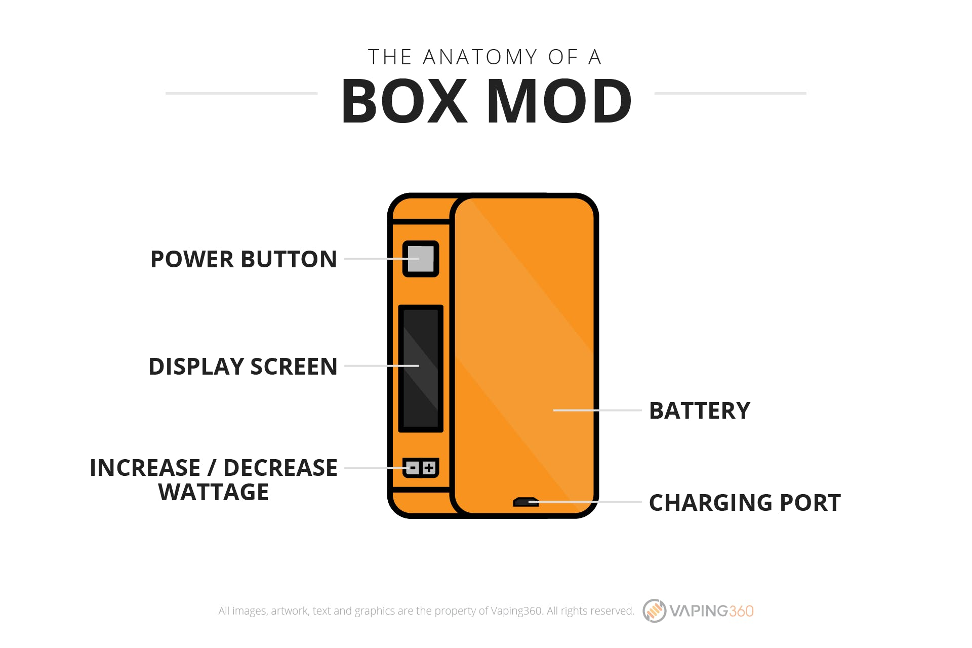 What is a box mod?