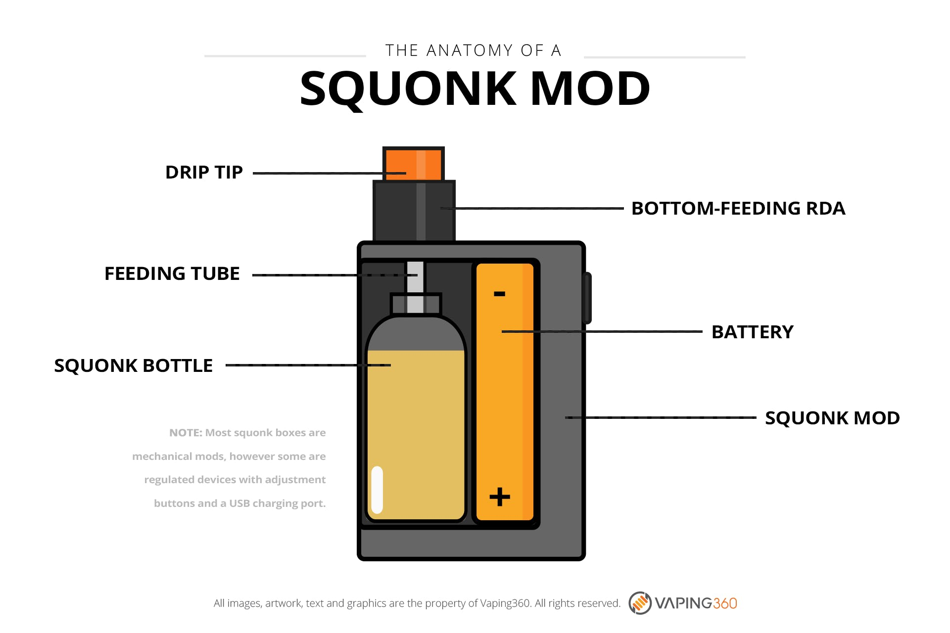 7 Best Squonk Mods You Can Get Right Now Squonking Guide 2018 Micro Usb Box Mod Wiring Diagram What Is A And