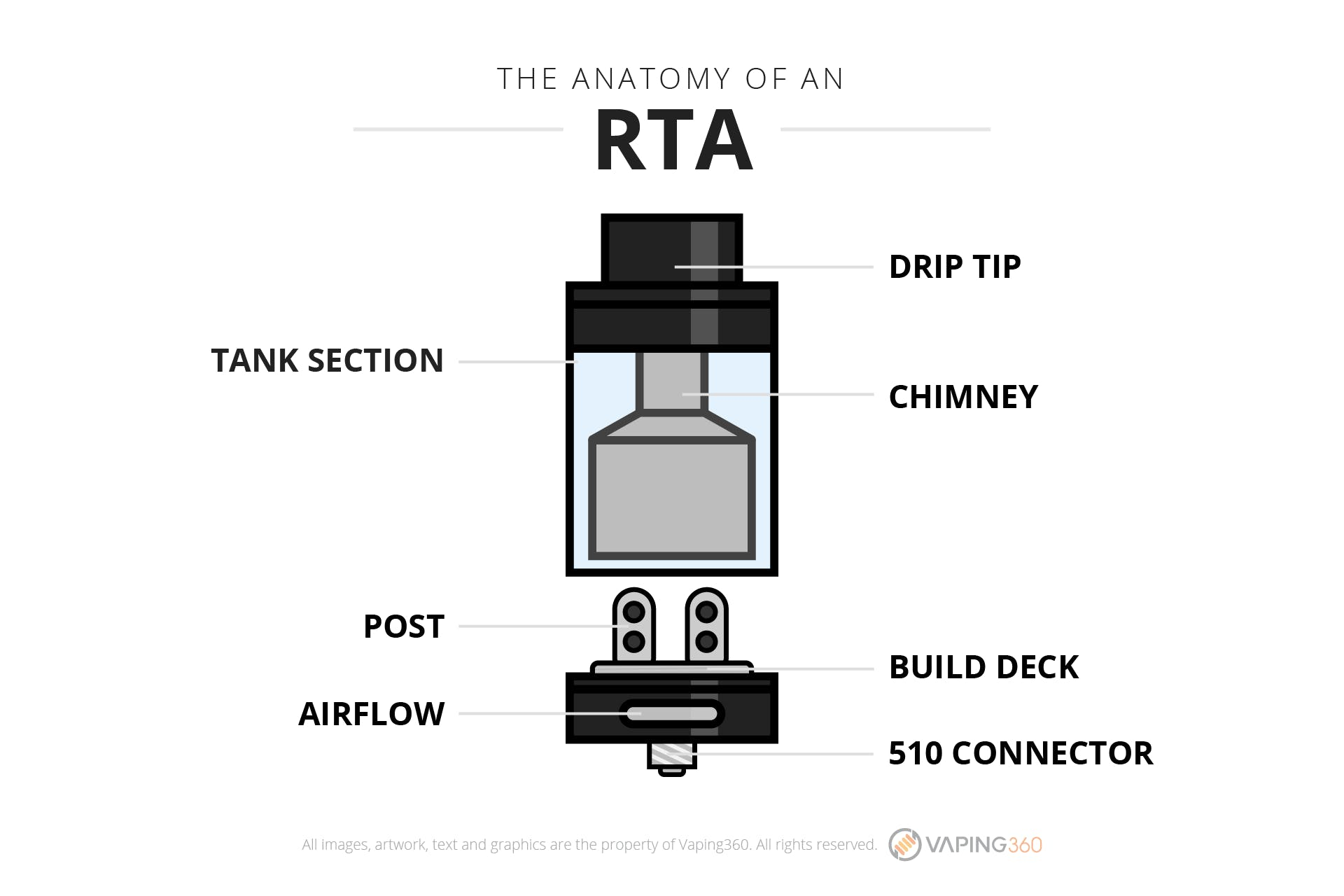The anatomy of an RTA