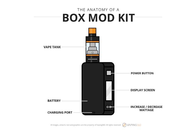 Anatomy of a Box Mod infographic