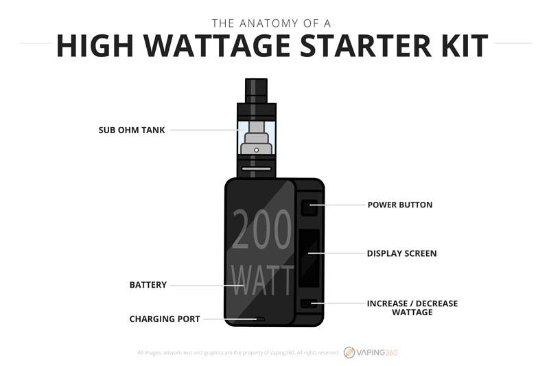 Anatomy of a High Wattage Box Mod - Infographic