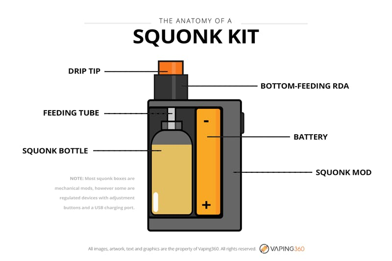 Anatomy of a Squonk kit - infographic