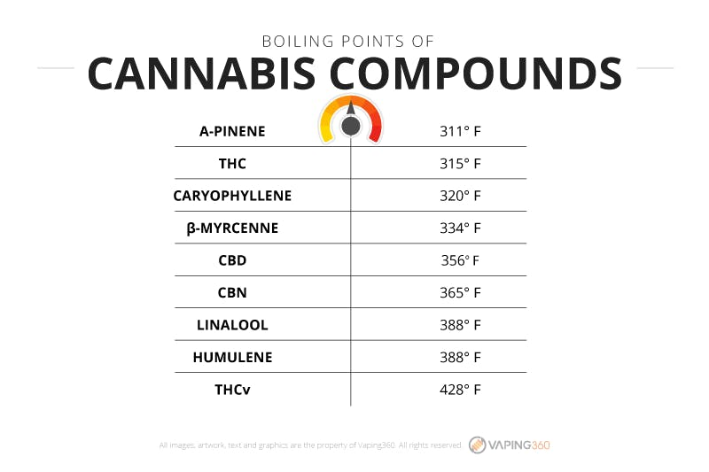 Boiling points of cannabis compounds