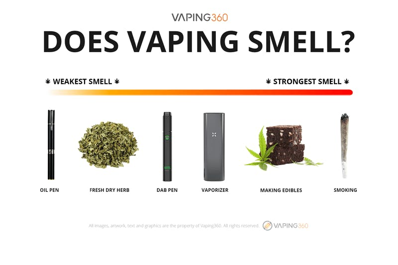 Does Vaping Smell Infographic