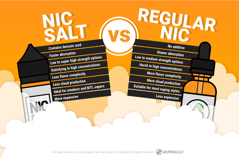 Nicotine Salt vs Regular Nicotine - Infographic