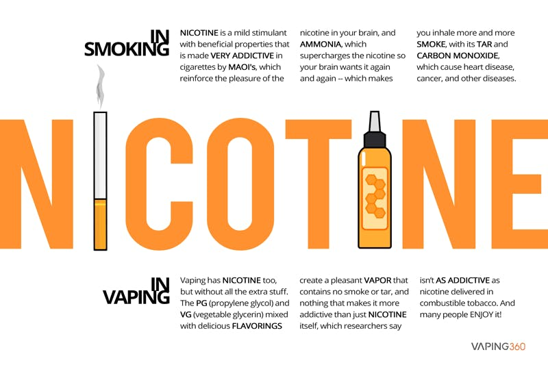 How Much Nicotine Is In A Cigarette? - Vaping360