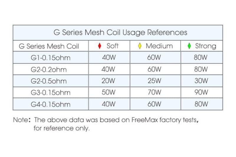 Freemax power chart