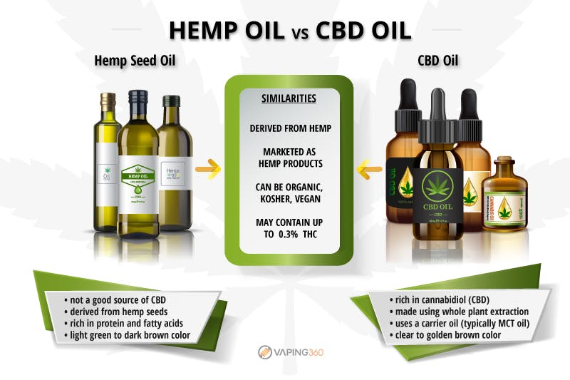 hemp oil vs cbd oil infographic