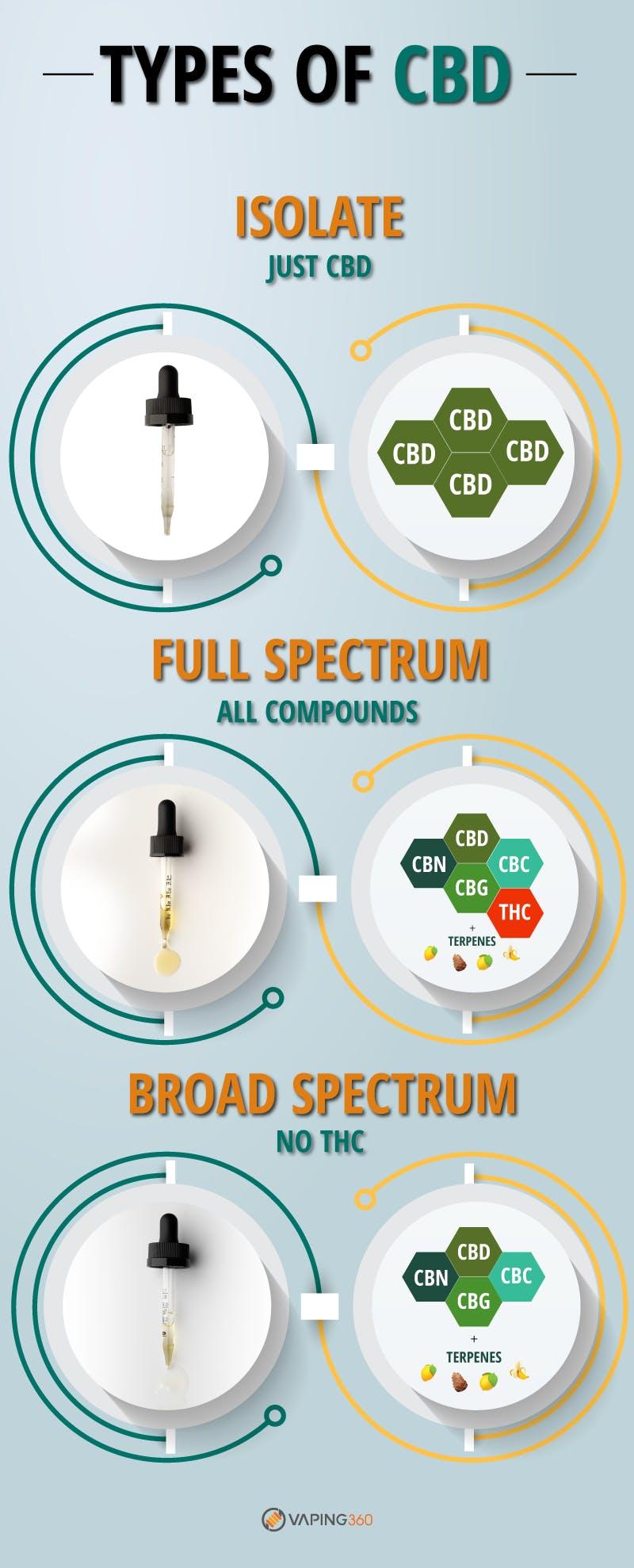 cbd isolate vs full spectrum cbd vs broad spectrum cbd infographic