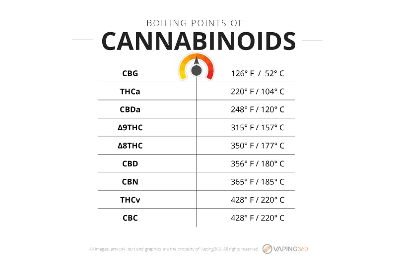A table outlining boiling points of the most important cannabinoids in marijuana and hemp flower.